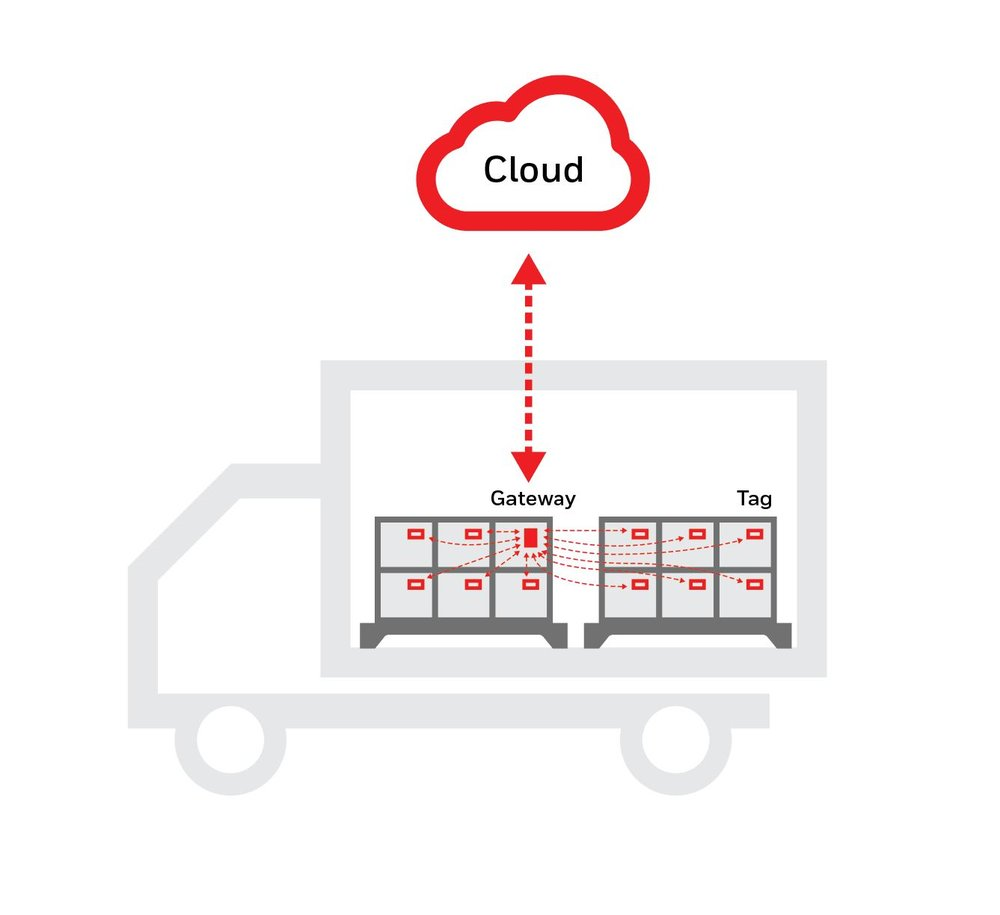 Tags data is collected by the gateway and communicated to the cloud.