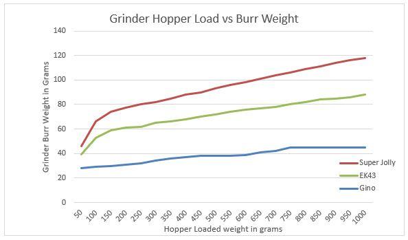 Figure 6.     Grind hopper load vrs Burr weight