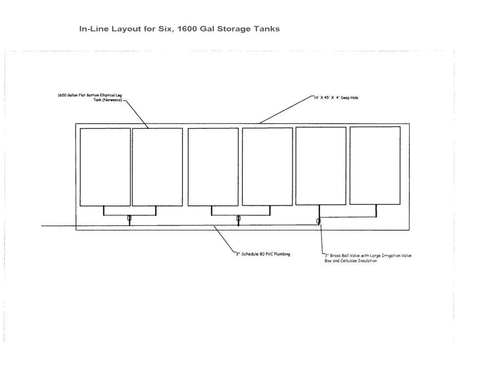 In-Line Tank Layout
