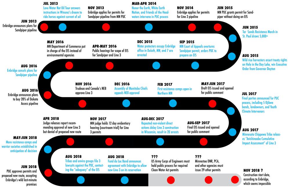 line 3 timeline sep2018 cropped.png