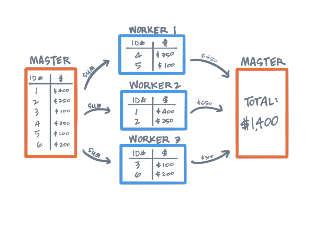 A simple illustration of a Map Reduce operation. Data is split among three worker nodes, added together and returned to the master.