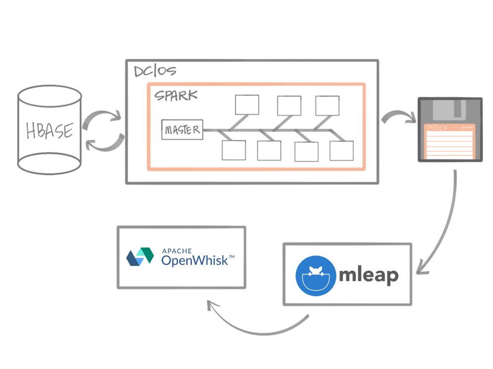 An example of using MLeap, Spark and OpenWhisk together. Models are build using data in Hbase and run on Spark. The models are bundled into MLeap and run on OpenWhisk