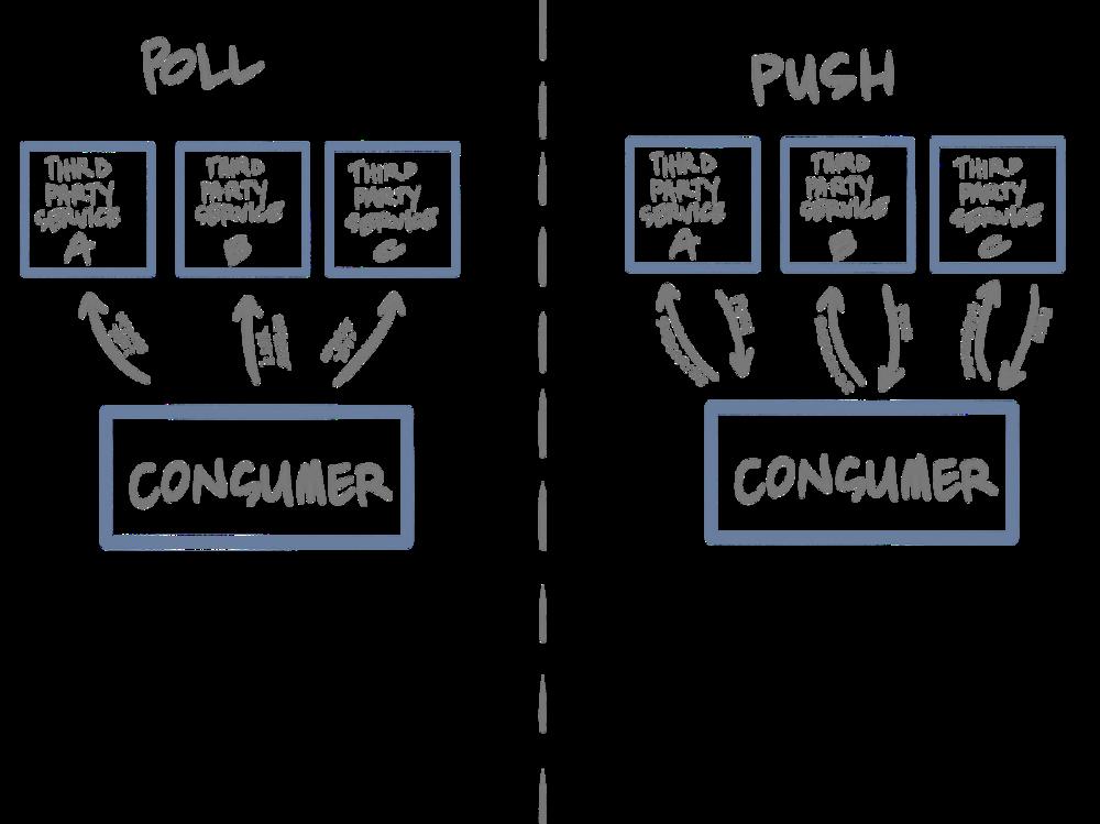 A representation of Poll vs. Push Architecture