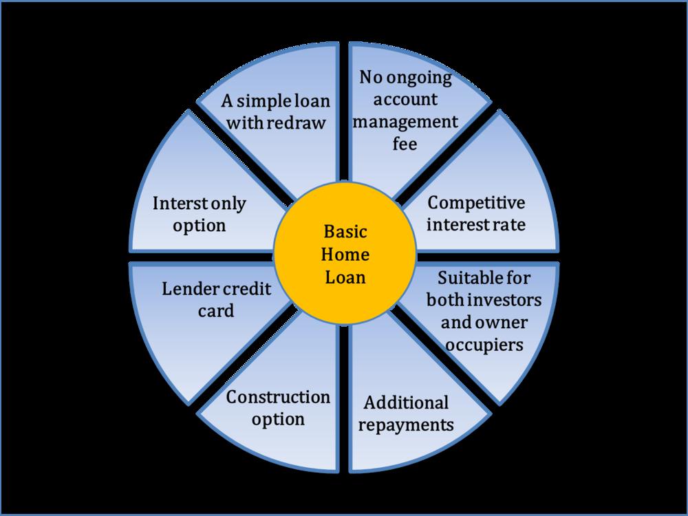 basic home loans