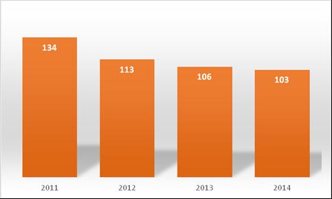 Source : Rapport 2014 du PDES