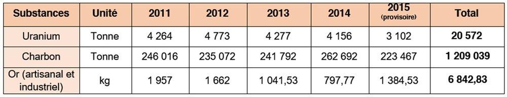 Source    : Ministère des Mines et du Développement Industriel