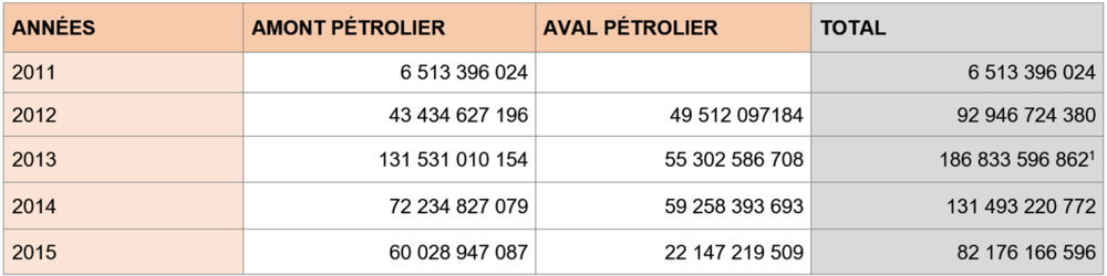 Source      : MEP     [1]   En 2013, dans les 186, 8 milliards, 70 milliards proviennent des recettes exceptionnelles liées à la plus-value de cession d'actions. Ce qui explique cette hausse des recettes au cours de l'année 2013