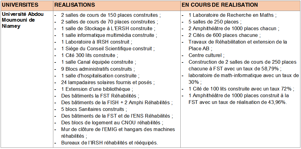 Université Abdou Moumouni de Niamey      Source   : MES/RI