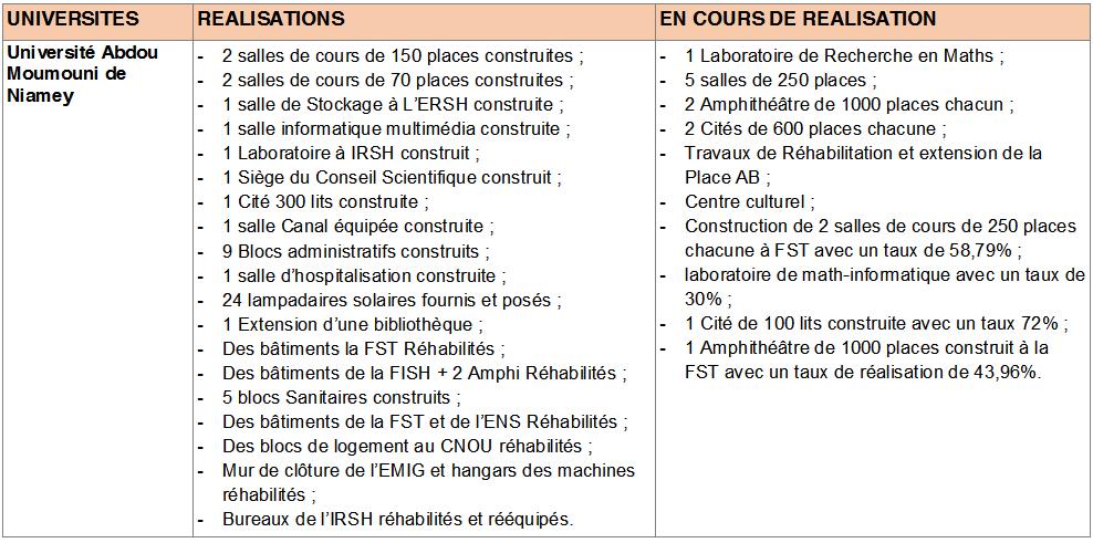 Université de Zinder      Source   : MES/RI