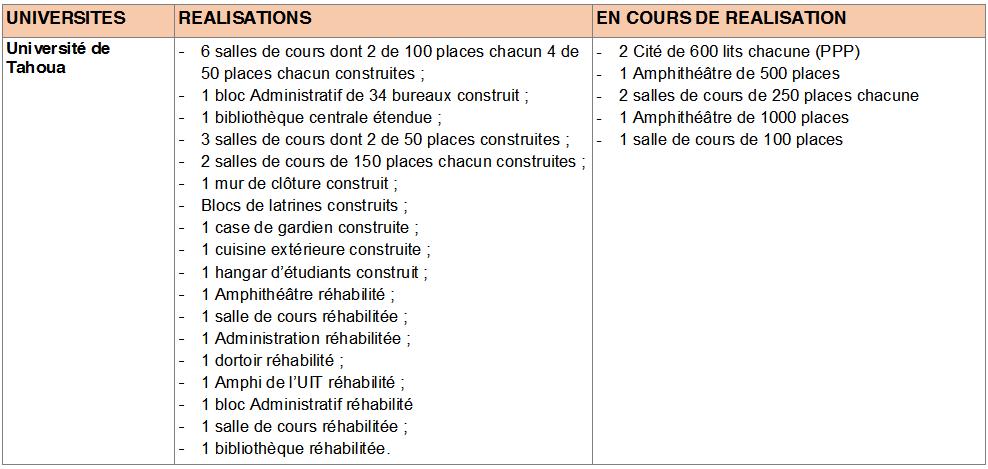 Université de Tahoua      Source   : MES/RI
