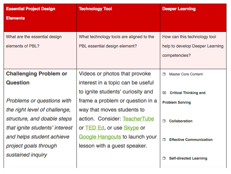 Figure two was taken from The Partnership for 21st Century Learning Website. To view additional synthesis of PBL components and technology and their outcomes click  here.