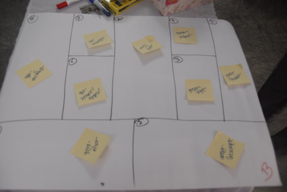An interactive business model canvas exercise. The participants were divided into two teams and asked to apply their local business understanding in context of the BMC framework.
