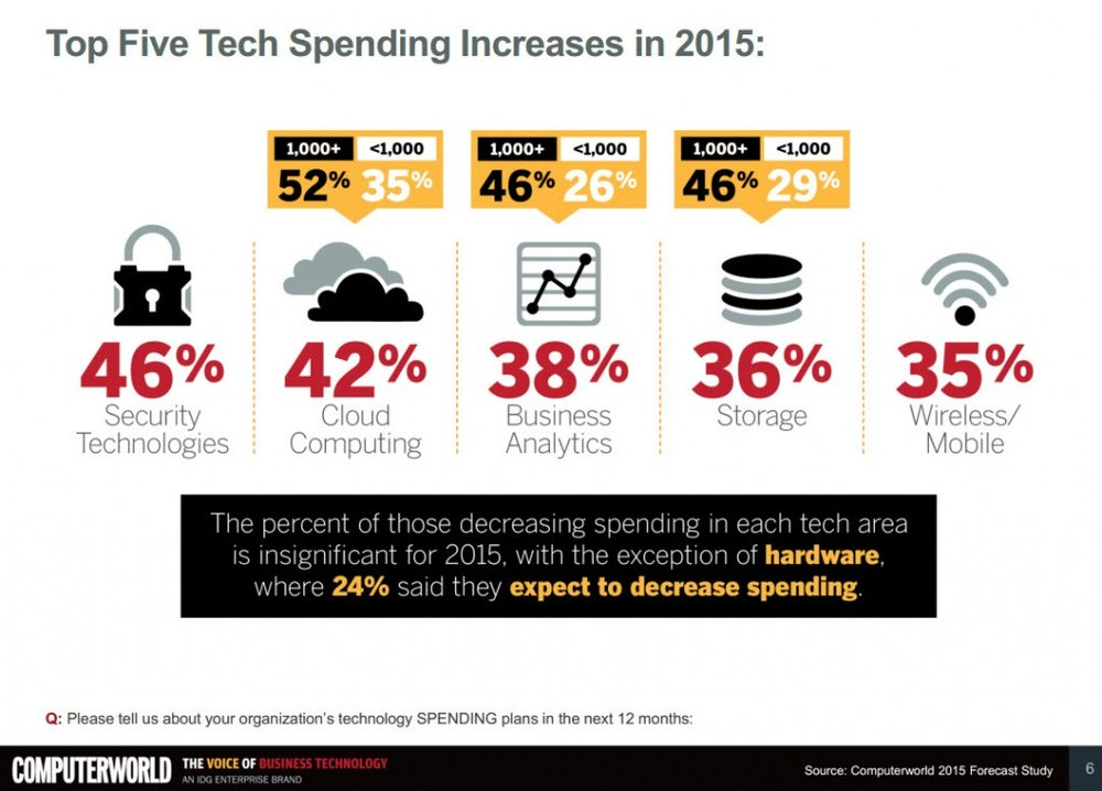 IT and Telecom Spending 2015