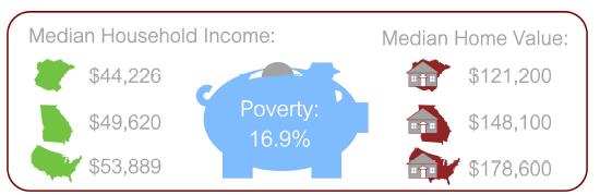 Source: US Census Bureau, American Community Survey, 5-year estimate (2011-2015)