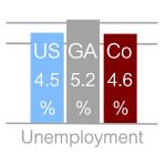 Source: Georgia Department of Labor