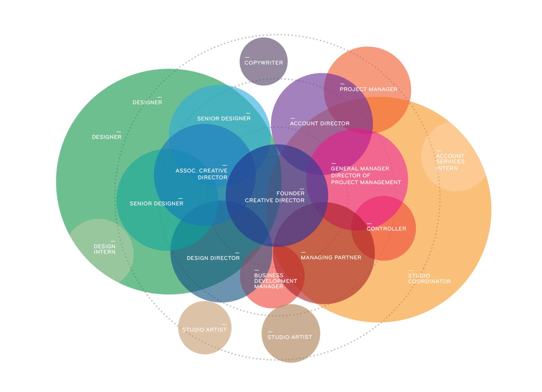 studio infographic — valerie seijas