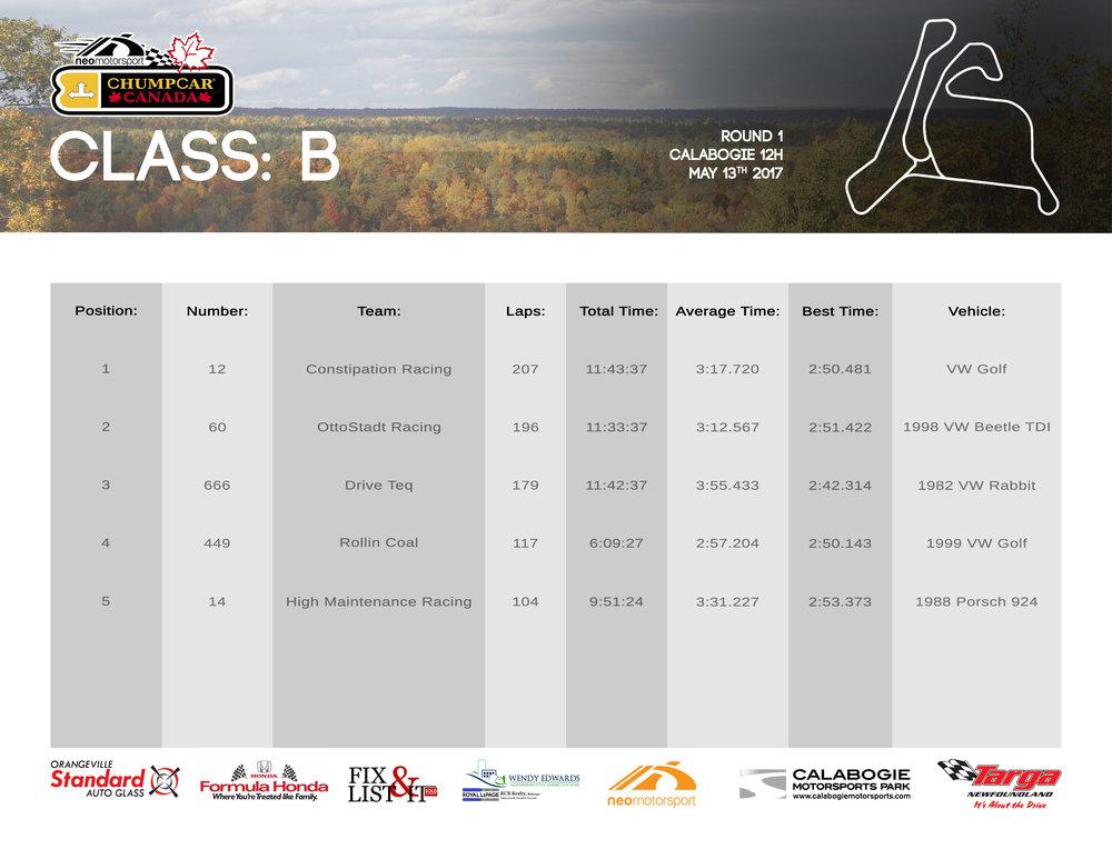 ChumpCar Canada Calabogie 12H Class B Results