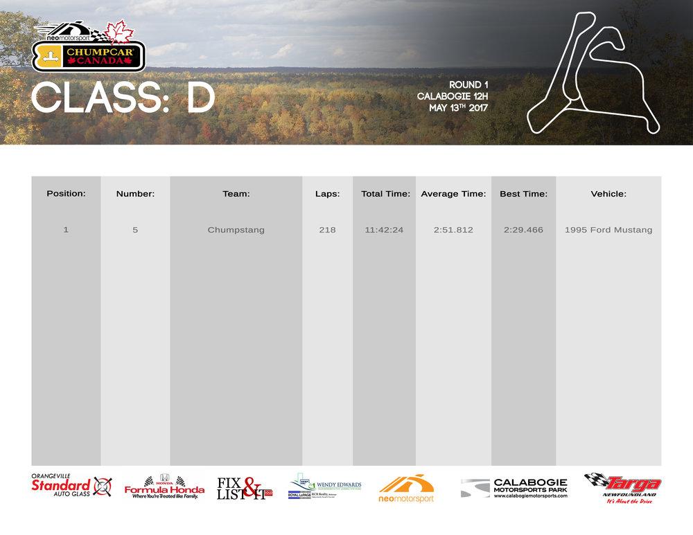 ChumpCar Canada Calabogie 12H Class D Results
