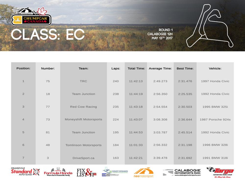ChumpCar Canada Calabogie 12H Class EC Results