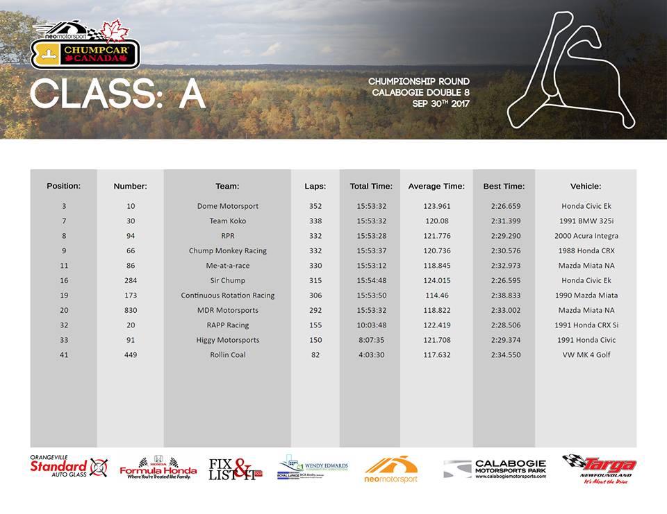 ChumpCar Canada 2017 Round 4 Chumpionship Class A Results