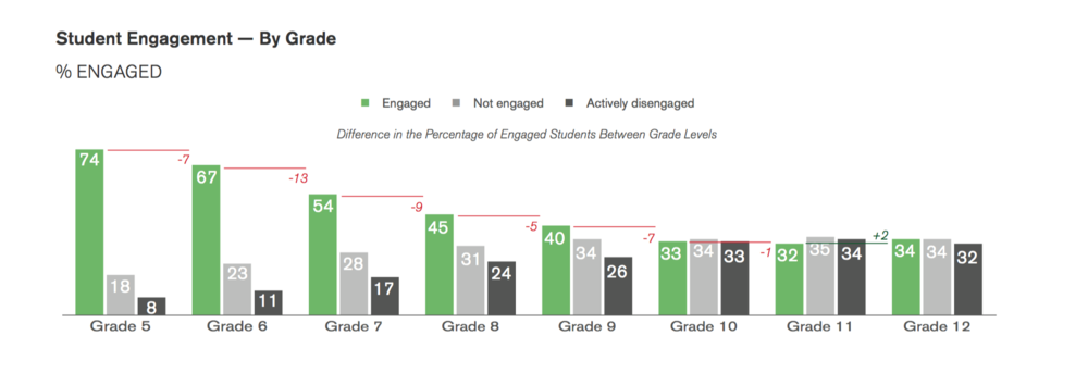 Students Engagement in School Statistics.png