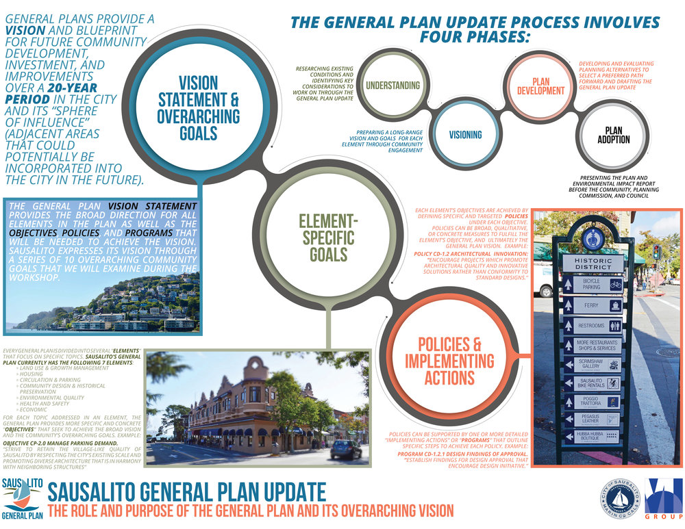 Role and Purpose of the General Plan.jpg