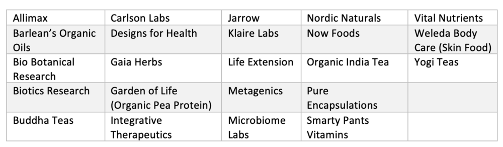 *Microbiome Labs is only available on Fullscript