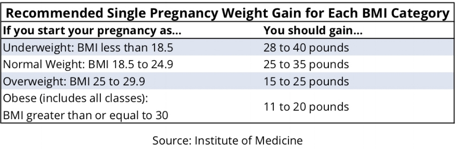 Recommended single pregnancy weight gain.jpg