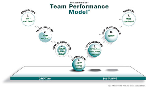 The Drexler/Sibbet Team Performance®  Model illustrates team development as seven stages, four to create the team and three to describe increasing levels of sustained performance.