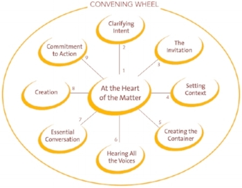 Convening Wheel-with oval outline copy.jpg