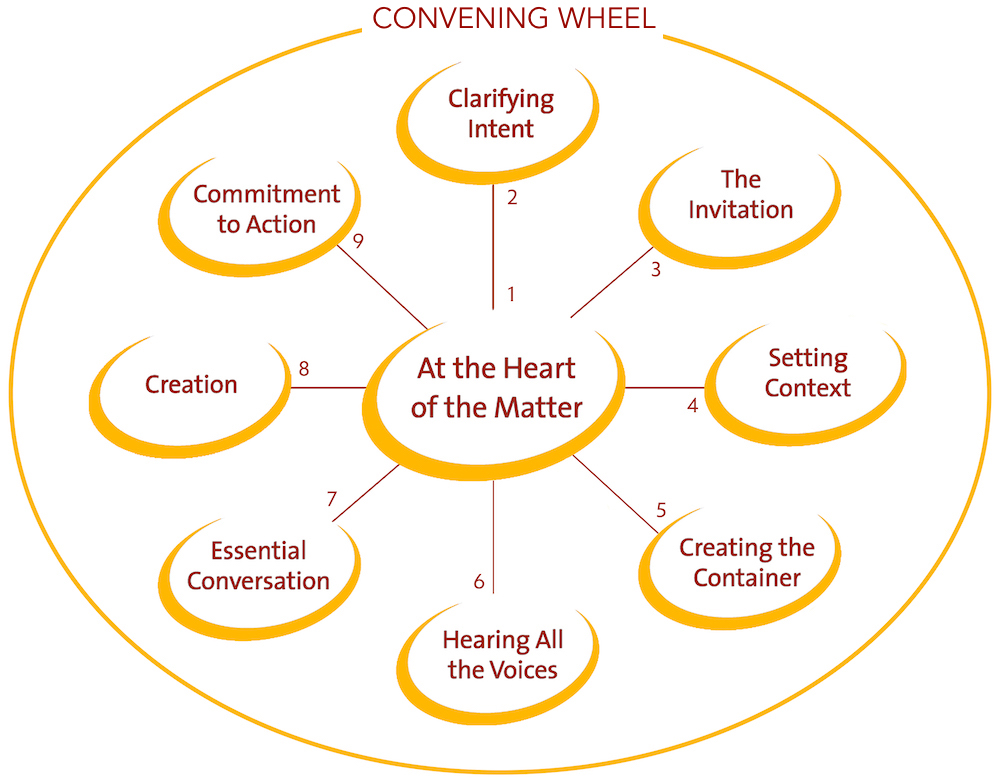 ConveningWheel-oval-outline.jpg