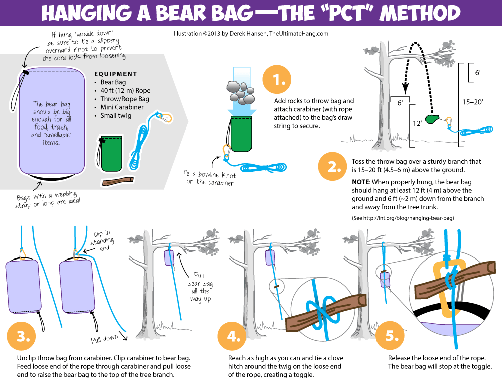 PCT Hang Method - ©️  The Ultimate Hang