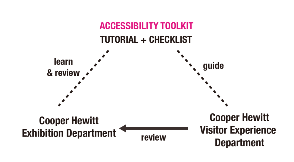 To help design more accessible exhibition layout, we provide exhibition department with the visualized and customized interactive tutorial for learning and reviewing.To help improve the layout, we provide visitor experience department with a comprehensive checklist to review the design.