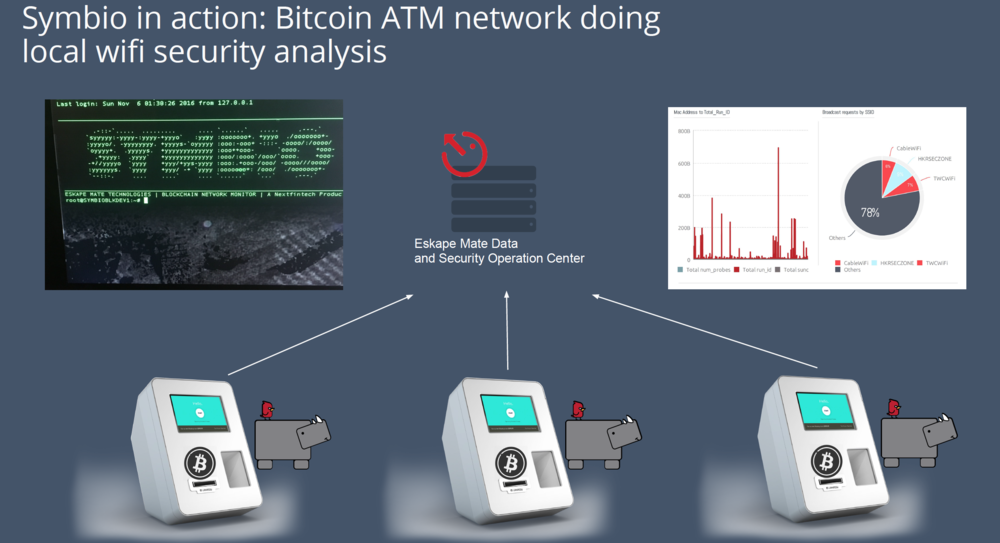 Our Symbio appliance monitoring Bitcoin ATMs.