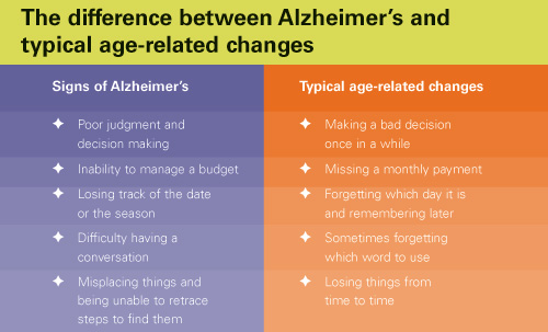 Alzheimer's & Dementia; Alzheimer's & Dementia Facts · Warning Signs · 7  Stages