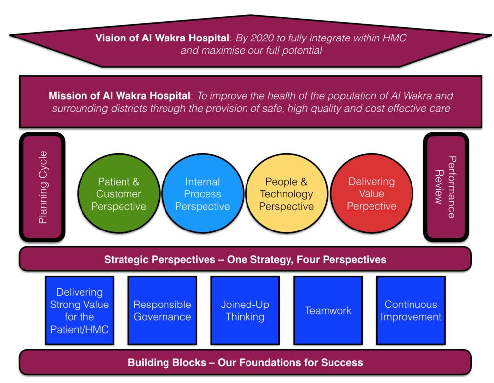 The Al Wakra Hospital Strategy House
