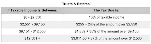 2018_Trusts_and_Estates_Tax_Rates.png