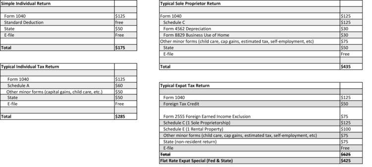 Cost Of Expat Tax Return Preparation Genesis Tax Consultants