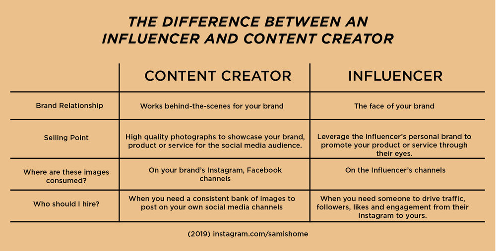 Charting the differences between Content Creator and Influencer