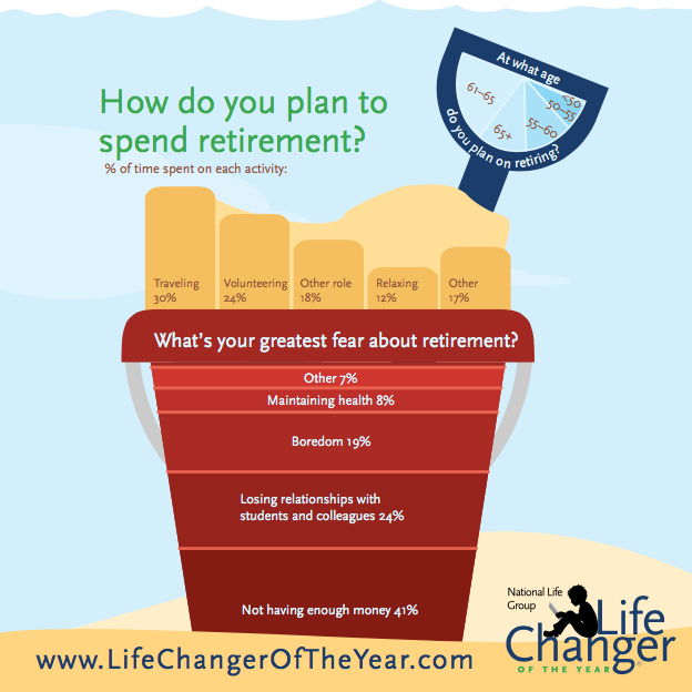 When asked about retirement, planned activities include travel, volunteering and working in a different role. 41 percent said their greatest fear is not having enough money.