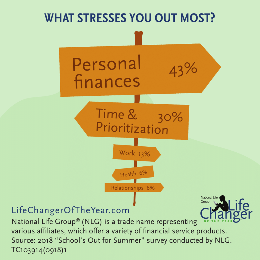 Sixty percent of millennials say that personal finances are their largest stressor, followed by work. (17%) - Only 36% of older educators say that personal finances are their largest stressor. Their top stressor was