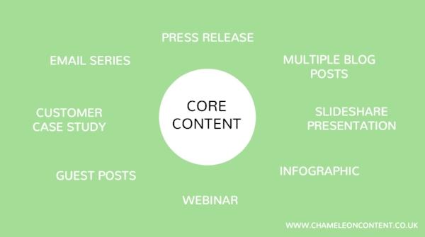 Content Atomisation