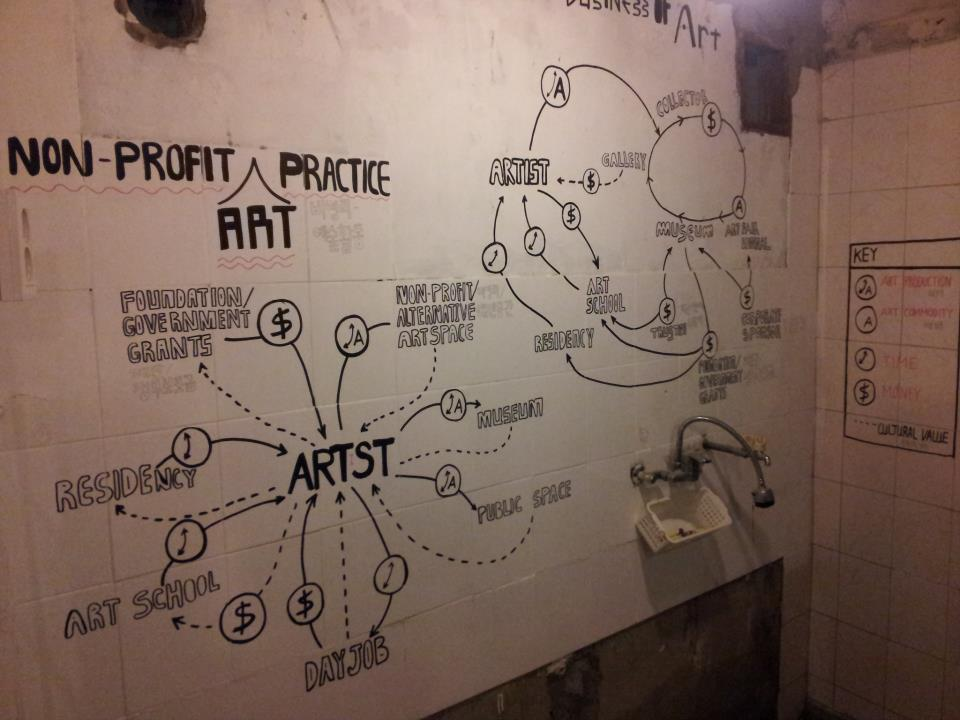 "A re-creation of Lize Mogel's ""THE BUSINESS OF ART"" vs ""NON-PROFIT ART PRACTICE"""