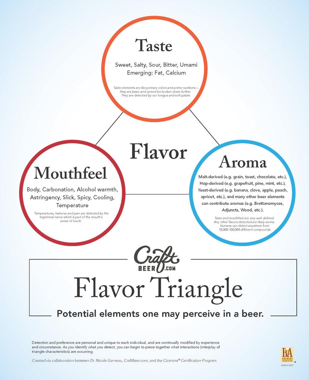 flavor_triangle.jpg