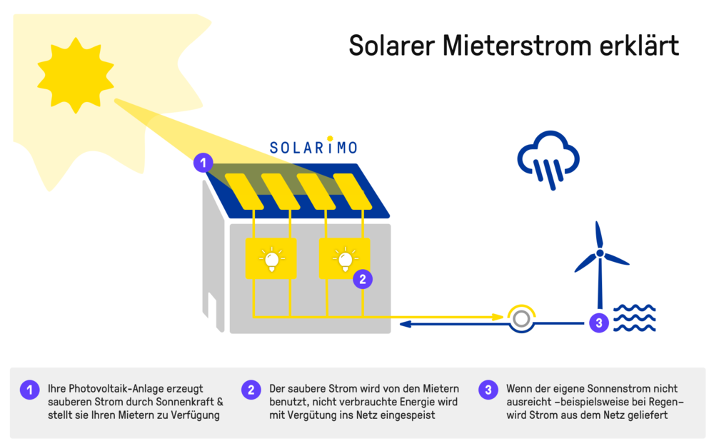 Solarimo-Infografik_Mieterstrom-erklaert_v05@2x.png