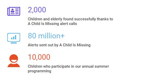 Prevention Program Safeguards Childrens >> A Child Is Missing Inc