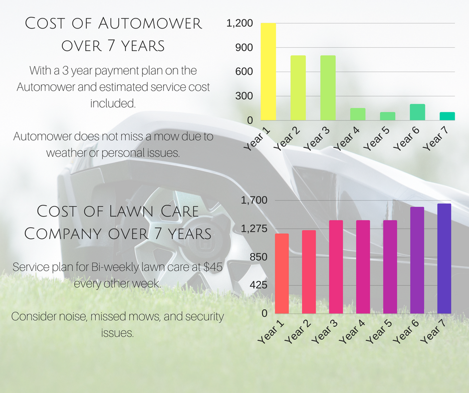 Cost of Automower over 7 years..png