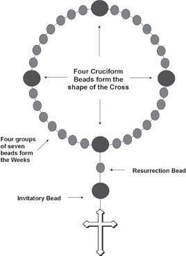 anglican prayer bead image.jpg