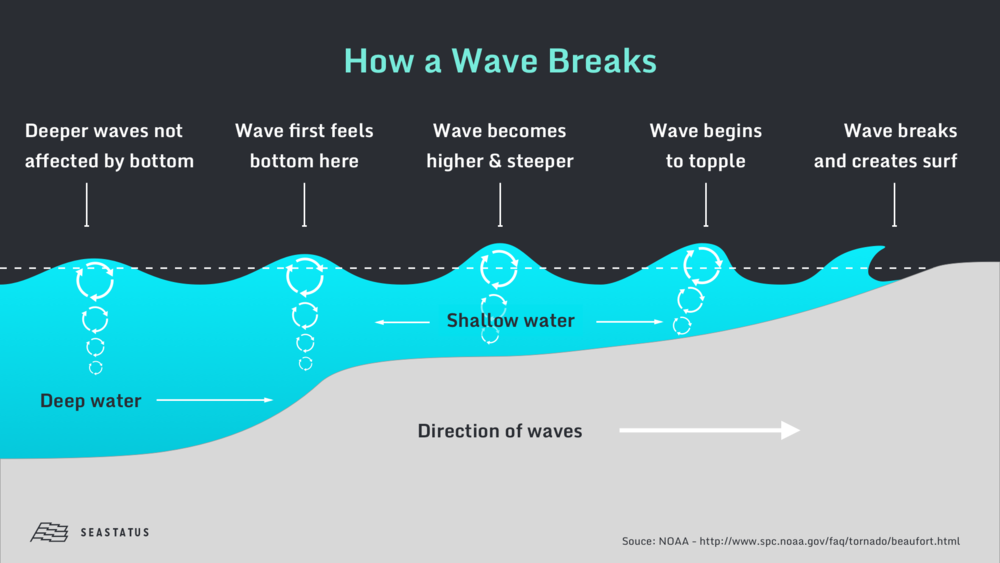 How a Wave Breaks.png