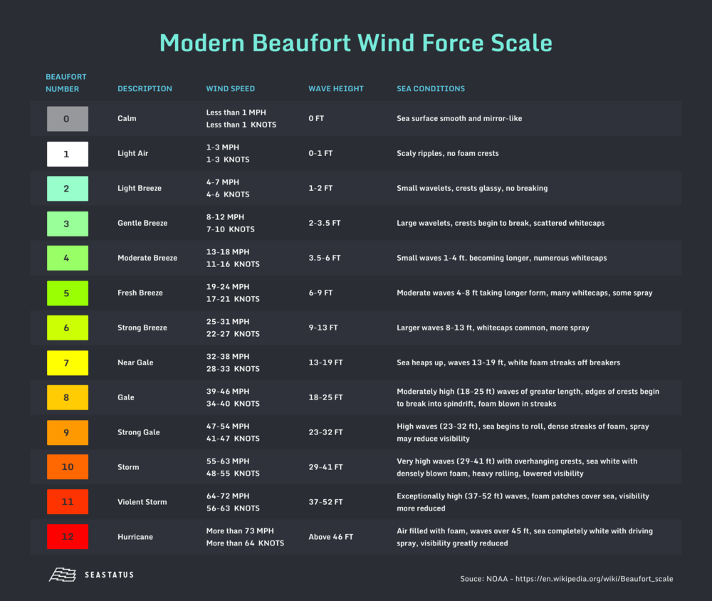 Modern Beaufort Wind Force Scale.png